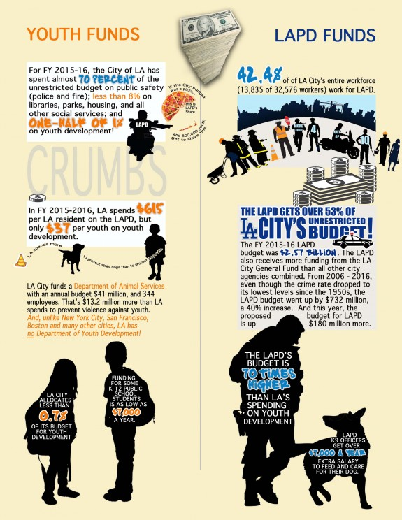 LA 4 Youth youth vs police spending 2016 infographic Meme